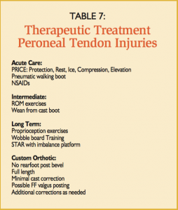 Treatment of Peroneal Injury